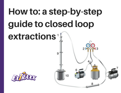 """How To"": Getting Started with Closed Loop Extraction"