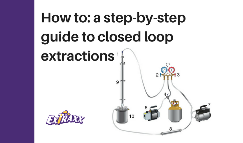 Getting Started with Closed Loop Extraction | Extraxx